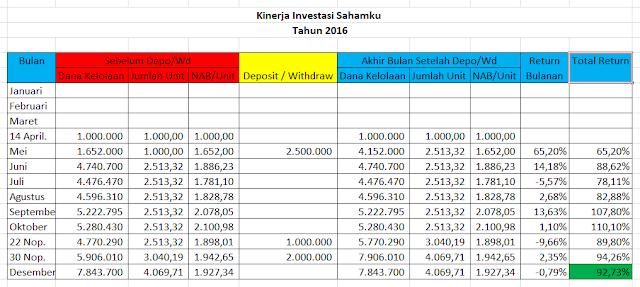 Kinerja Investasi Sahamku Tahun 2016