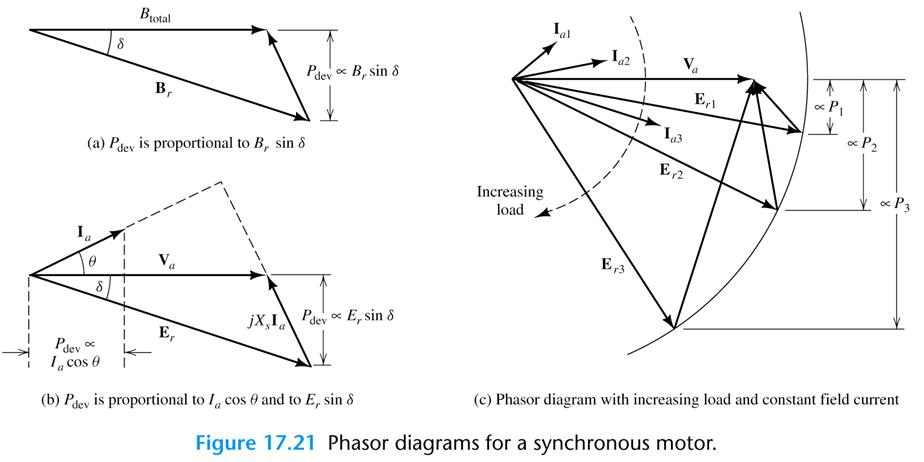 effect of load on synchronous motor