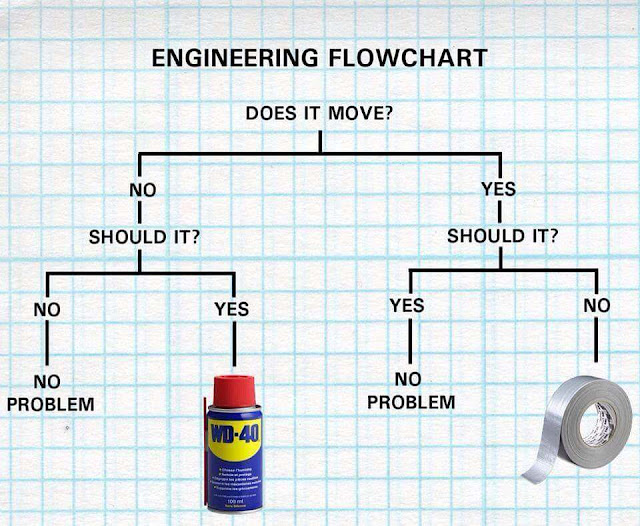 Funny Engineering Flowchart - Does it move?