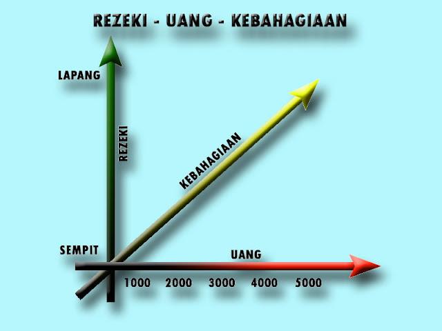 Rezeki dihitung dengan lapang, uang dihitung dengan nominal