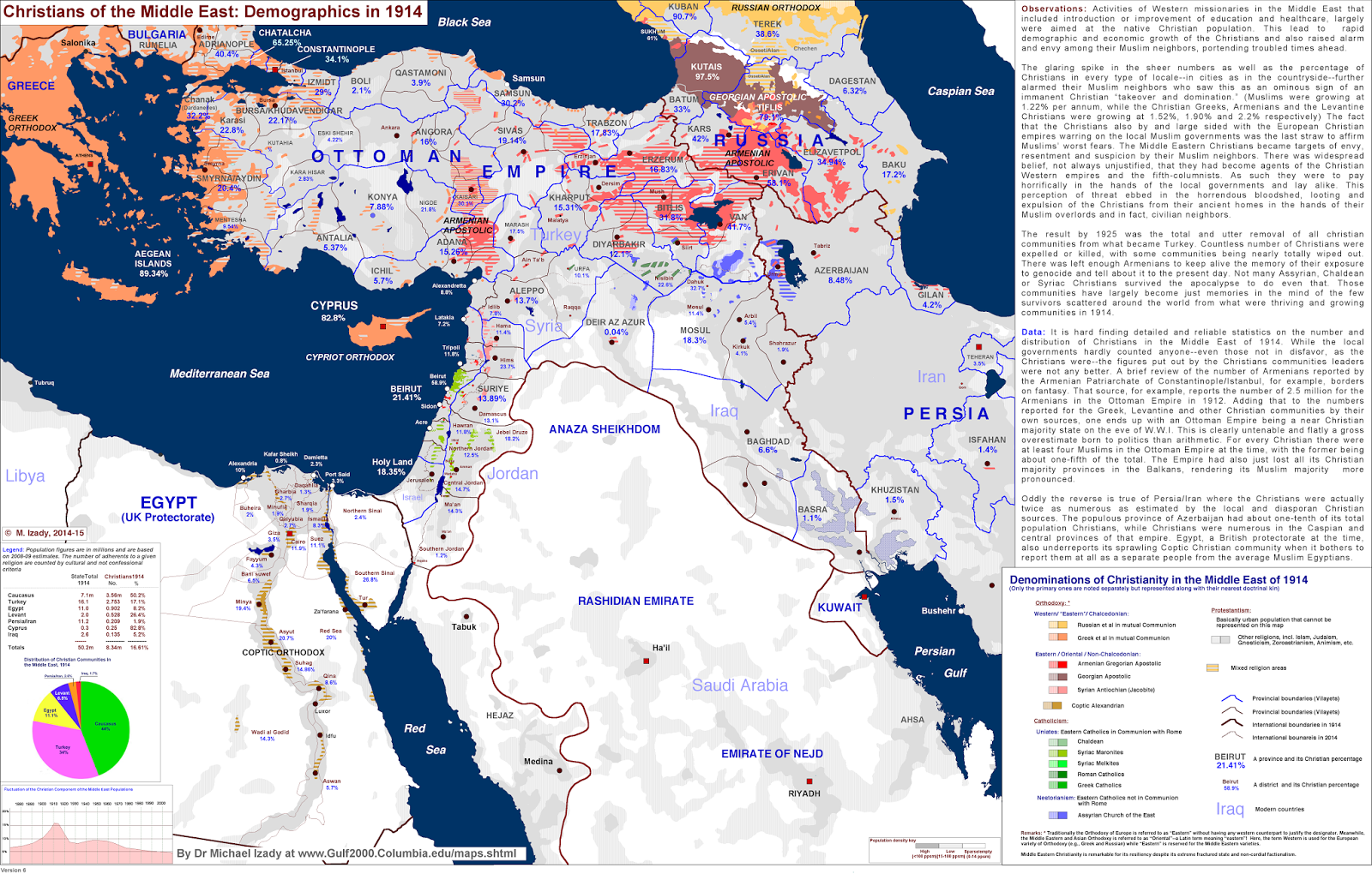 Christians of the Middle East: Demographics in 1914
