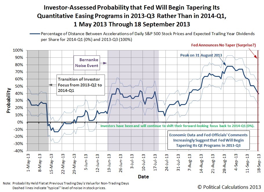 Investor-Assessed Probability that the Federal Reserve Will Begin Tapering Its QE Programs in 2013-Q3 or 2014-Q1