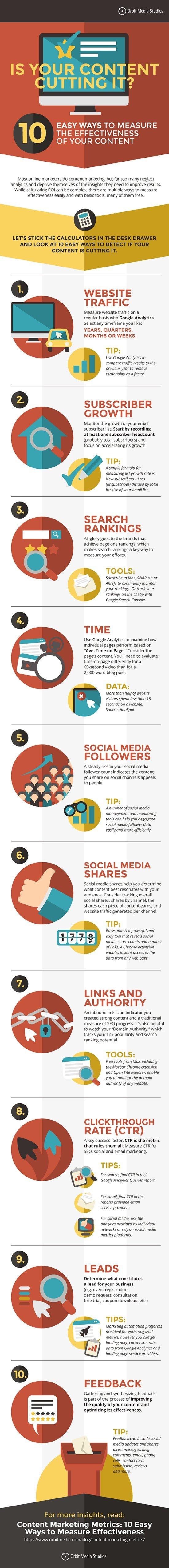 Content Marketing Metrics: 10 Easy Ways to Measure Effectiveness - #infographic