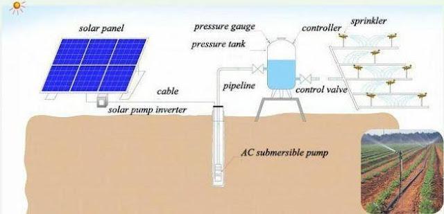 انظمة ضخ المياه  وري الزراعات بالإعتماد على الطاقة الشمسية