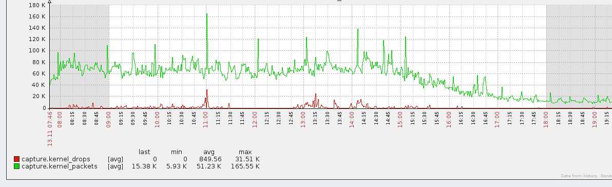 Suricata monitoring with Zabbix or other | White snow | against the