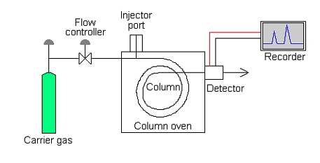 Biolab6 3 furthermore Parts Of Gas Chromatography furthermore Repulsion Start Induction Run Motor moreover Chapter 7 additionally D1 81u Be2 Alloy 25. on two phase diagram