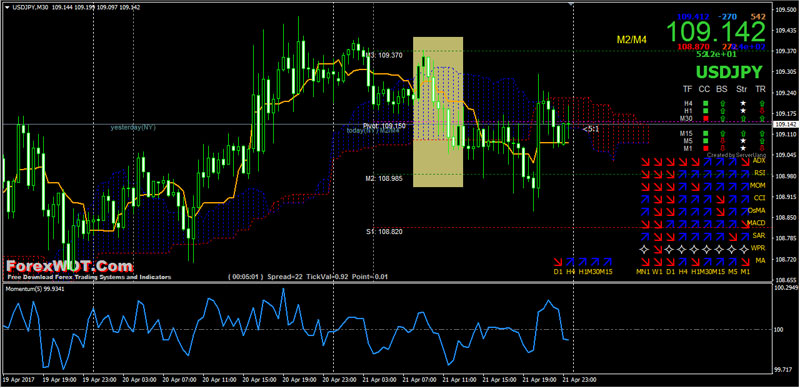 Forex trading london session