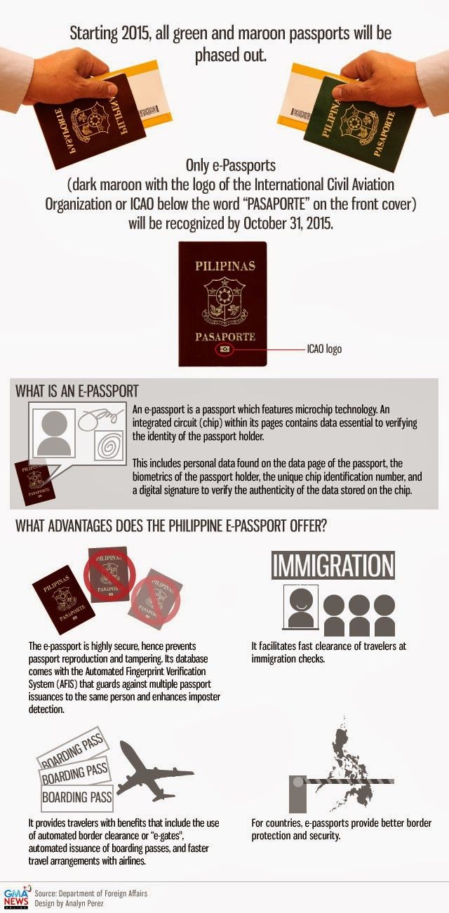 INFOGRAPHIC: Only e-Passports will recognized on October 31, 2015