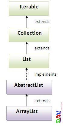 ArrayList Class in Java Collection Framework