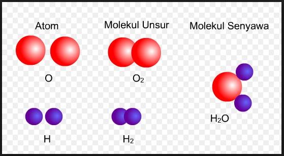 Contoh Soal IPA Kelas 8 SMP Tentang Molekul Unsur dan Molekul Senyawa