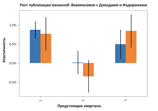 Есть ли взаимосвязь между данными человеческого капитала и финансовыми результатами?