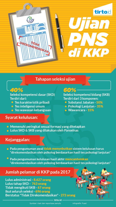 """Tes CPNS 2017: Mimpi Bekerja di KKP Ditenggelamkan Syarat """"Rekomendasi"""" Psikolog"""