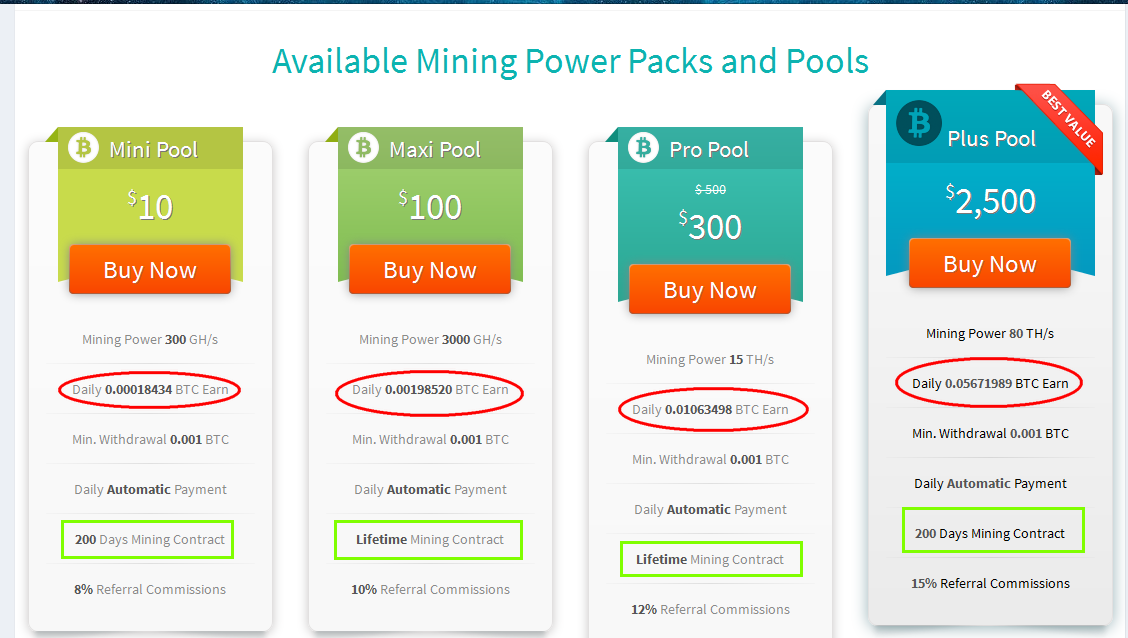 Earn $7.5 Or $40 Daily Thru A Reliable Mining Company-withdrawal Is Automatic WITH ...