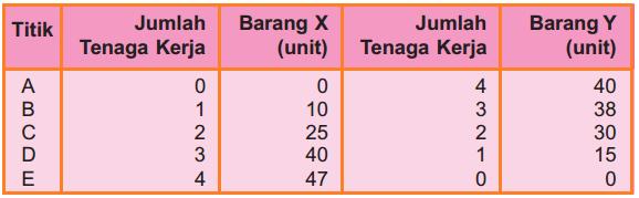Tabel Contoh Biaya Peluang pada Tenaga Kerja
