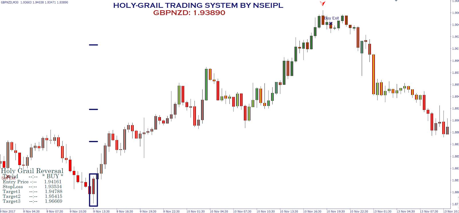 Forex holy grail premium lazy trader