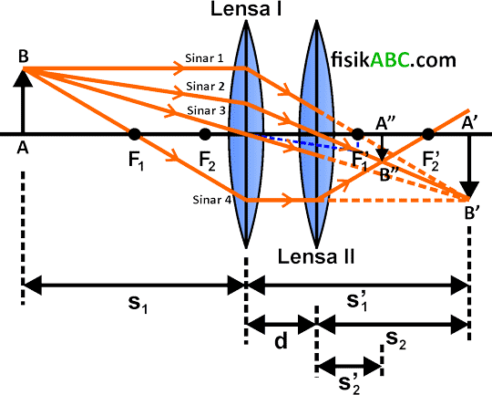 lukisan pembentukan bayangan pada lensa cembung gabungan