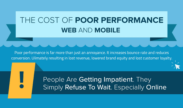 The Cost of Poor Performance Web And Mobile