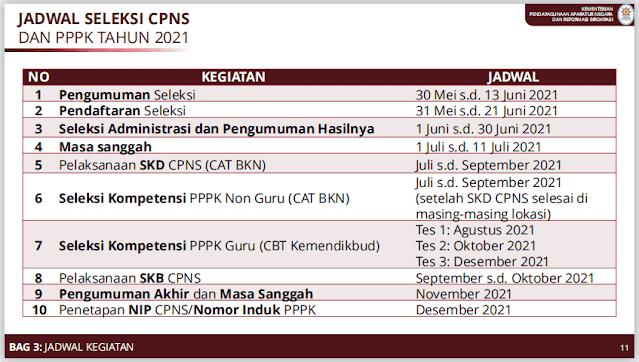 Jadwal Seleksi CPNS dan PPPK 2021
