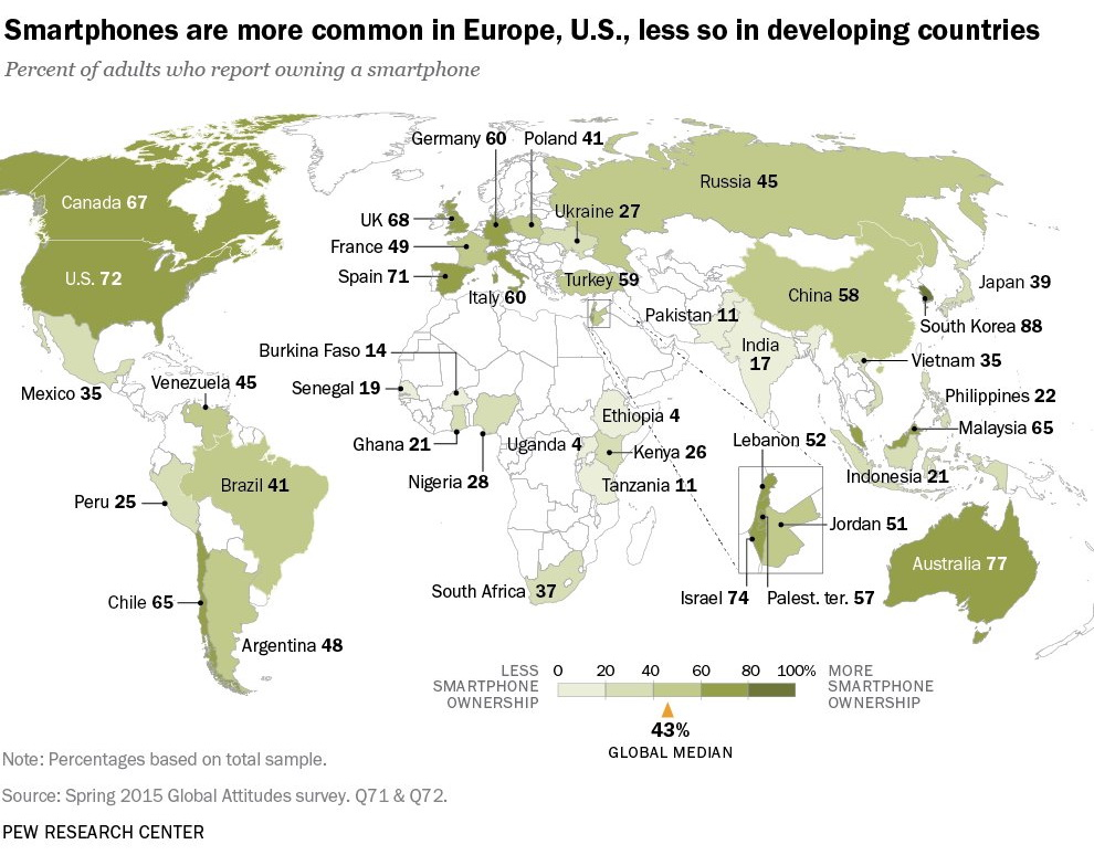 Smartphones are more common in Europe, U.S., les so in developong countries