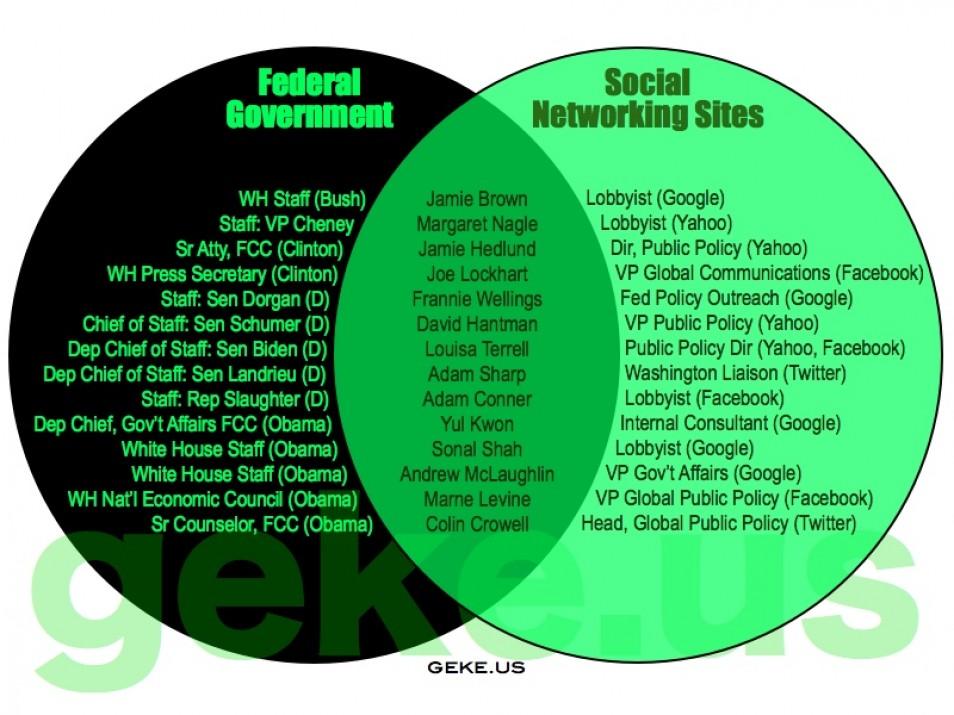 Capitalist Facism Communisn Venn Diagram Trusted Schematics Diagram