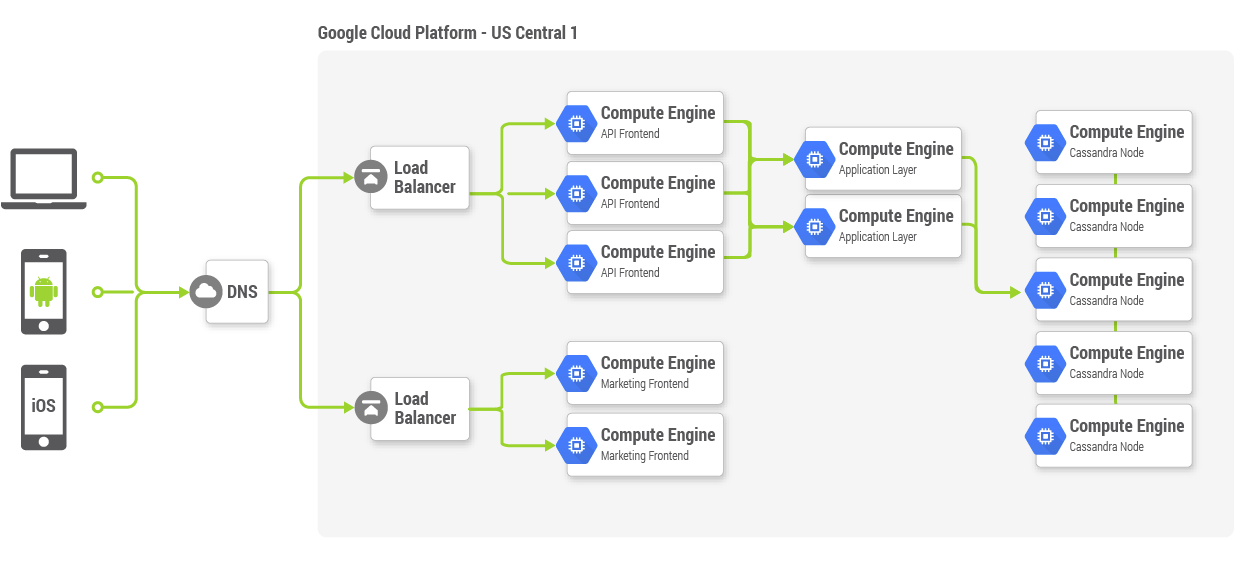 Google Cloud Platform Blog: Understanding Cloud Pricing