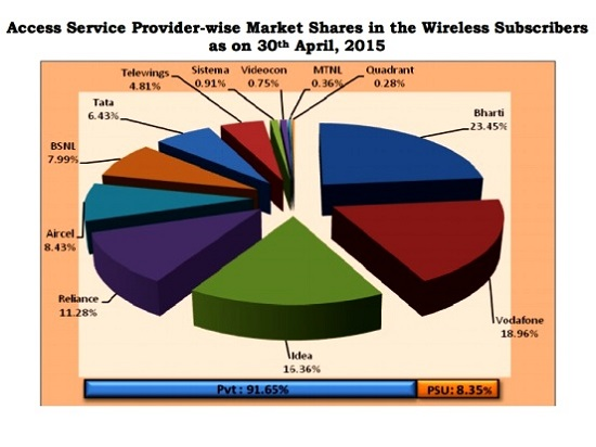 trai-report-april-2015-bsnl-best-landline-service-provider-with-highest-market-share-1