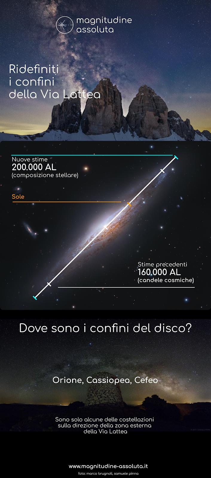 Infografica che mostra il nuovo calcolo delle dimensioni della Via Lattea. Sullo sfondo foto di Marco Brugnoli e Samuele Pinna