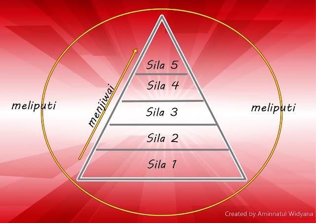 hierarkis piramidal pancasila