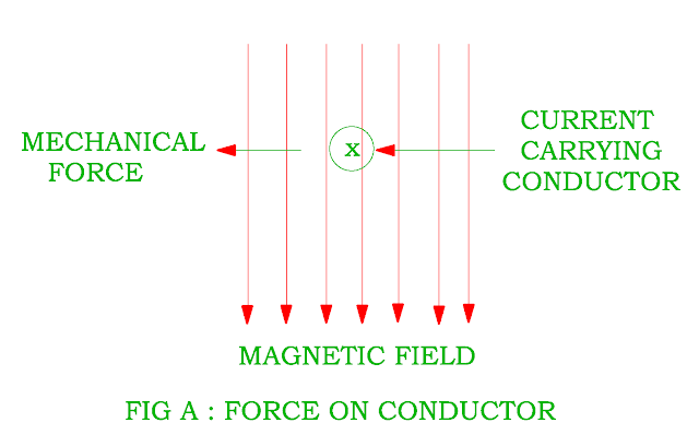 force on conductor
