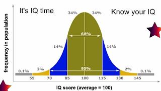IQ of 175