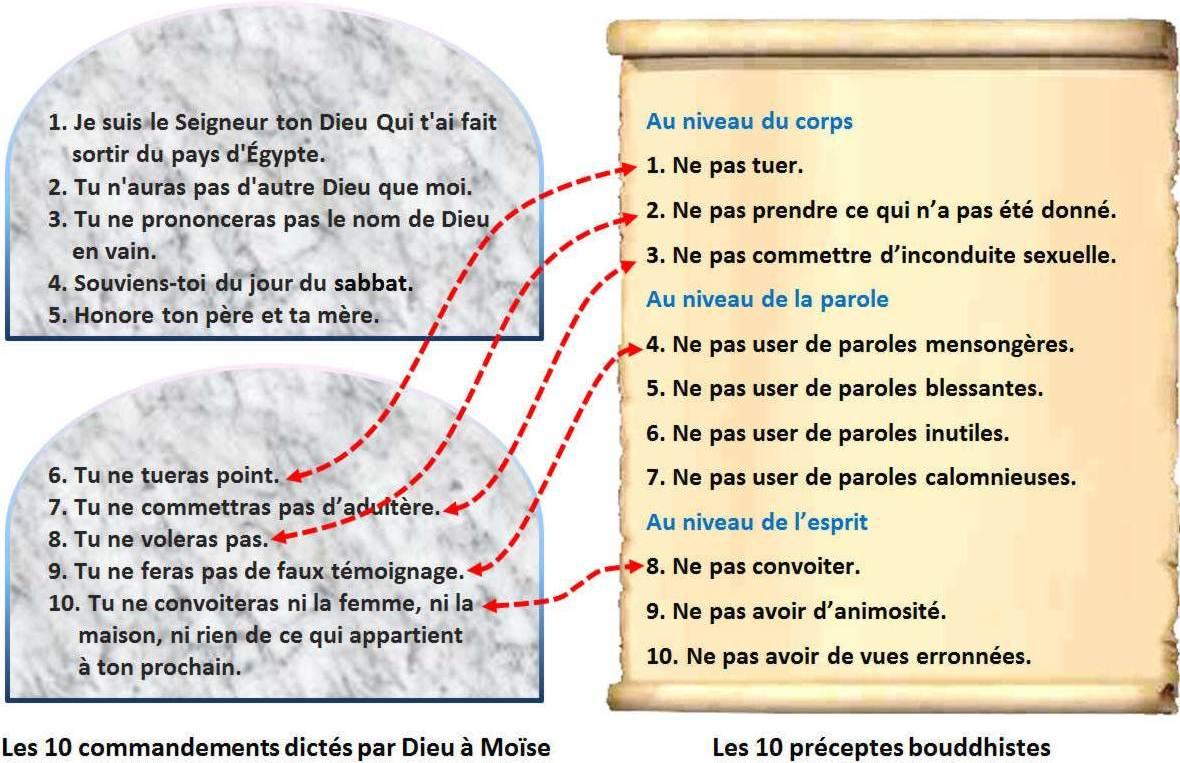 Philippe 2015 les dix commandements - Les tables des 10 commandements ...