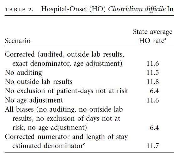 Using NHSN C  difficile Infection Rates? Mind your denominator