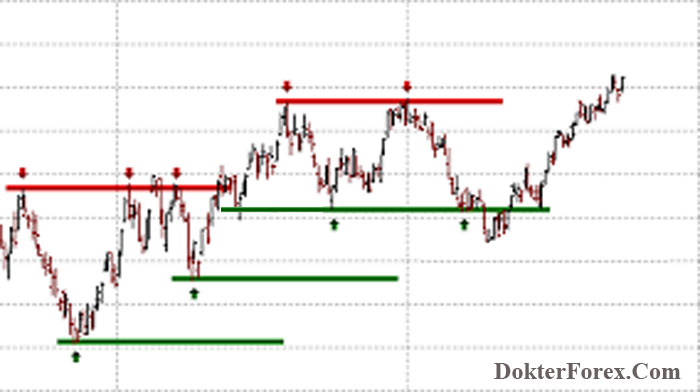 Support-Resistance forex trading