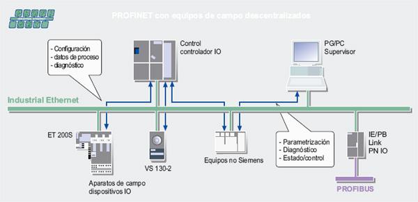 Entfernungsmesser Profinet S Profinet Io Professional: Mecatrónica