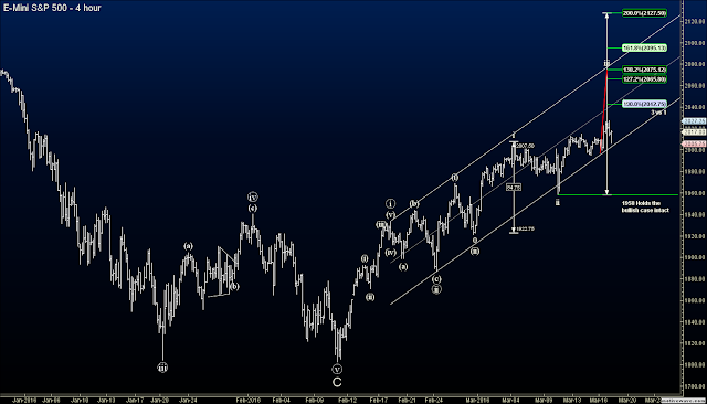 Elliott Wave blog index futures