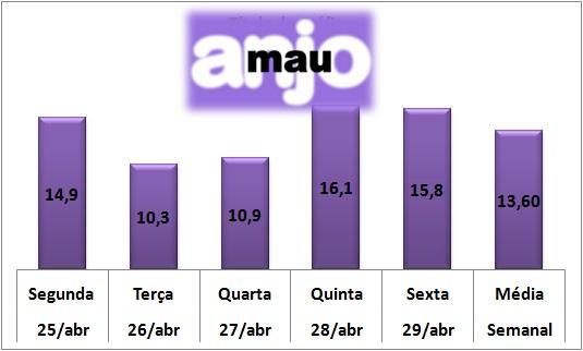 """Média Semanal de """"Velho Chico"""" fica abaixo de """"Totalmente Demais"""" e """" Eta Mundo Bom!""""; """"Anjo Mau"""" sobe na audiência."""