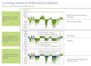 Graph: how low energy storage capacity is a limiting factor for the use of batteries.