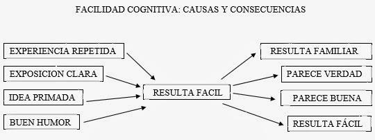 Información y documentación : Rapido Pensar, Pensar despacio