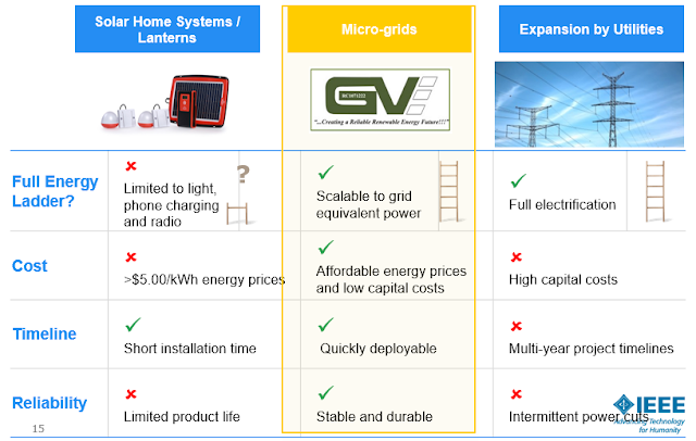 The requirements of Micro-Grid: The Best PV Solution