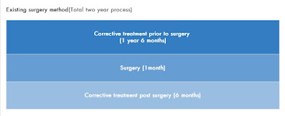 existing two jaw surgery method