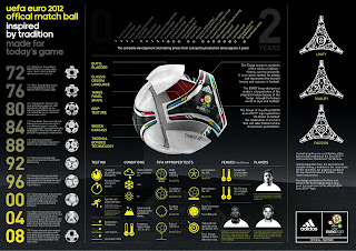 Official Uefa Euro 2012 Cup Matchball Adidas Tango 12 Feautures Infographic