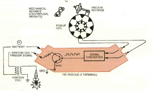 Electronic Ignition Module Diagram - Wiring Diagrams Dock