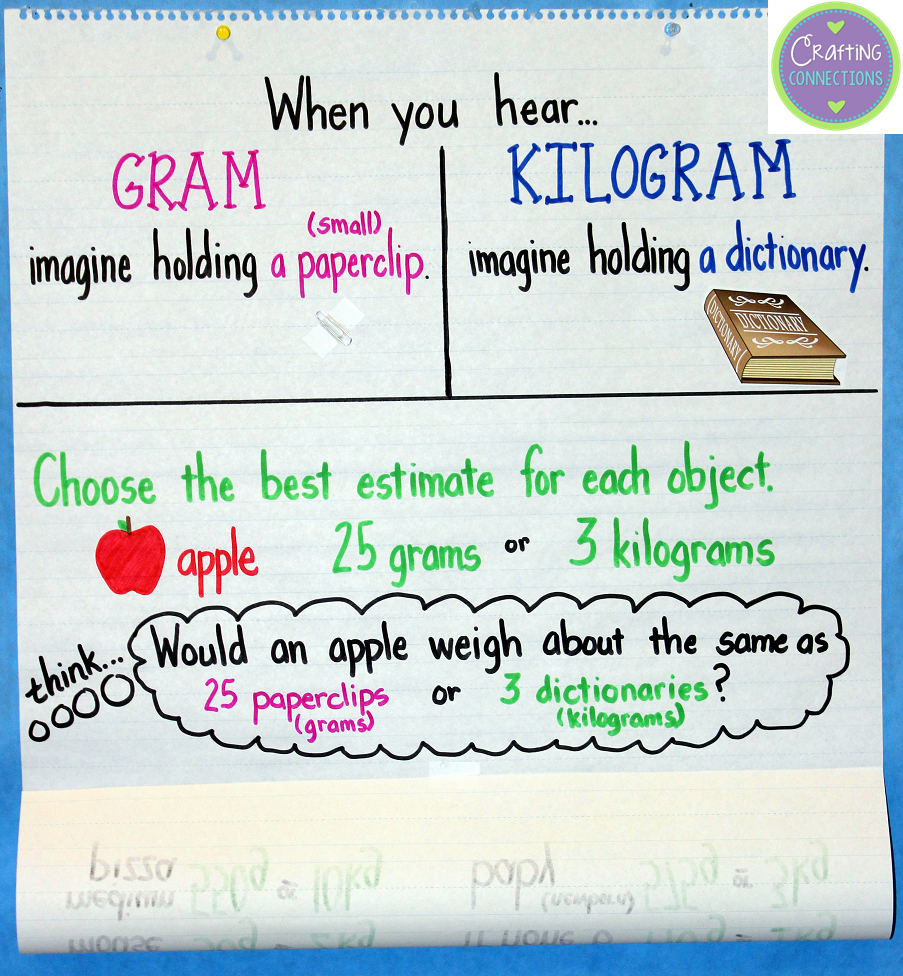 small resolution of Grams \u0026 Kilograms Anchor Chart   Crafting Connections