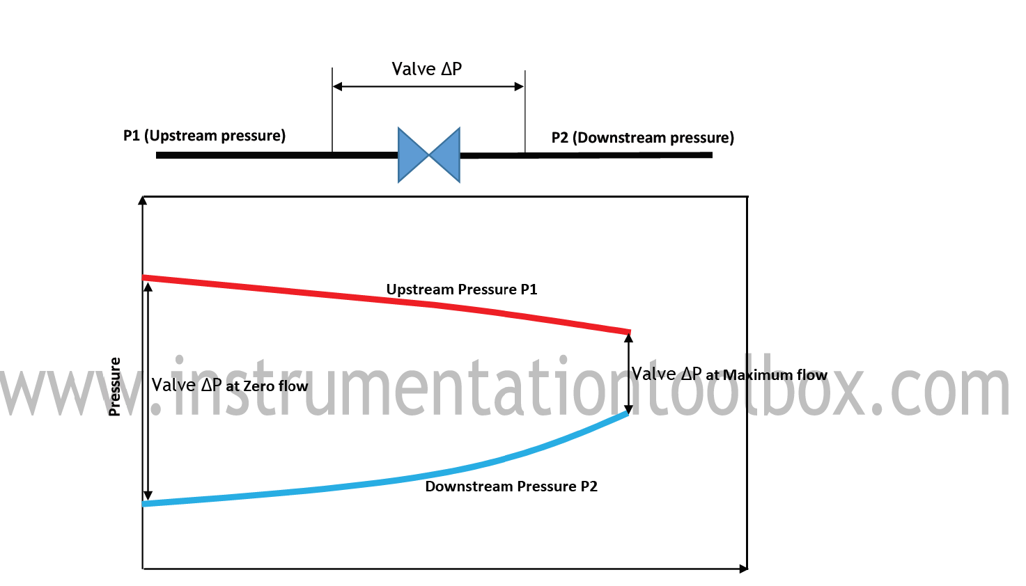 as flow decreases the pressure drop across the valve increases commensurately these variations are illustrated in the diagram below  [ 1473 x 842 Pixel ]