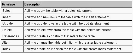 alter syntax in oracle