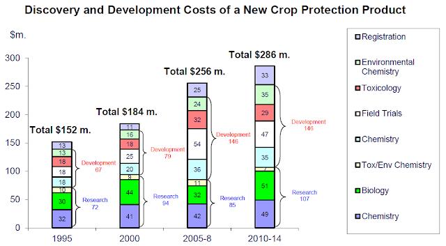 produkcja środków ochrony roślin koszty