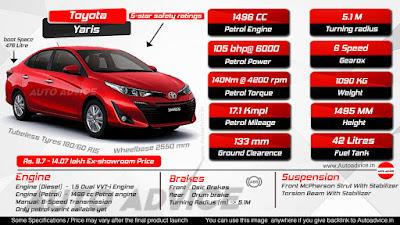 Toyota Yaris [Infographic]