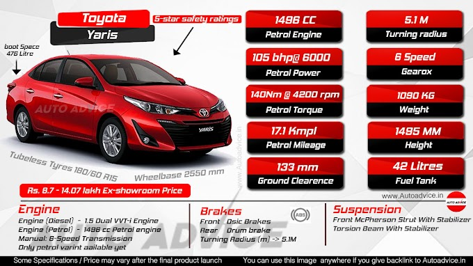 Toyota Yaris Petrol Variant launched [Infographic]