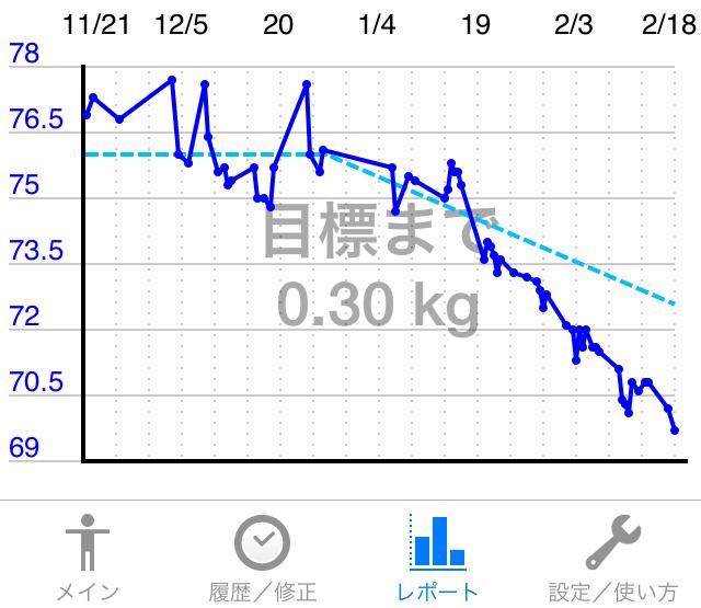 iPhoneアプリ「カロリー管理」にて