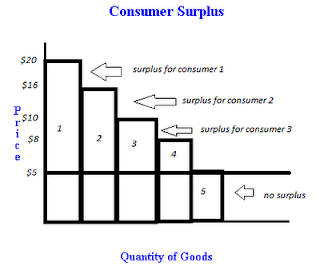 What is consumer surplus, and how to calculate it.